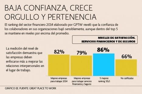Sector privado escala como mejor lugar para trabajar - El Economista | Compensación y Empresa | Scoop.it
