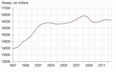 Insee - Indicateur - La baisse de l'emploi marchand s'accentue au troisième trimestre 2012 | ECONOMIE ET POLITIQUE | Scoop.it
