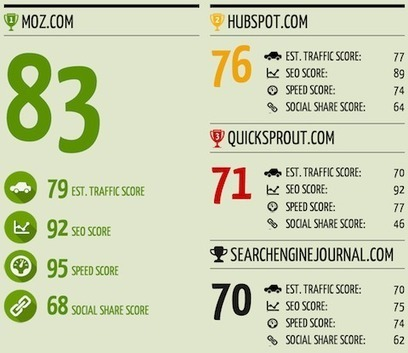 How to Analyze Your Competition in Less Than 60 Seconds | Building a Web Presence | Scoop.it