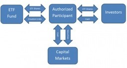 Exchange Traded Fund (ETF)   Infogram - Knowledge Series   Scoop.it
