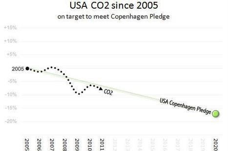 Climate change stunner: USA leads world in CO2 cuts since 2006 | Global environmental change | Scoop.it