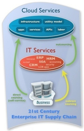 Reasons Why Today's Business Should Encourage ERP on Cloud   food   Scoop.it