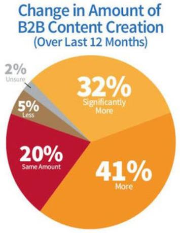 83 Exceptional Social Media and Marketing Statistics for 2014 | Social Media Sentiment | Scoop.it