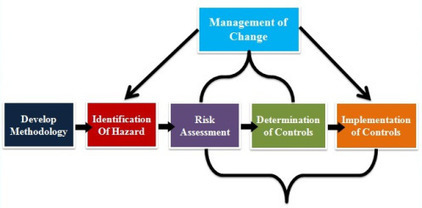 Requirements for Risk Assessment – OHSAS 18001 | OHSAS 18001 | Scoop.it