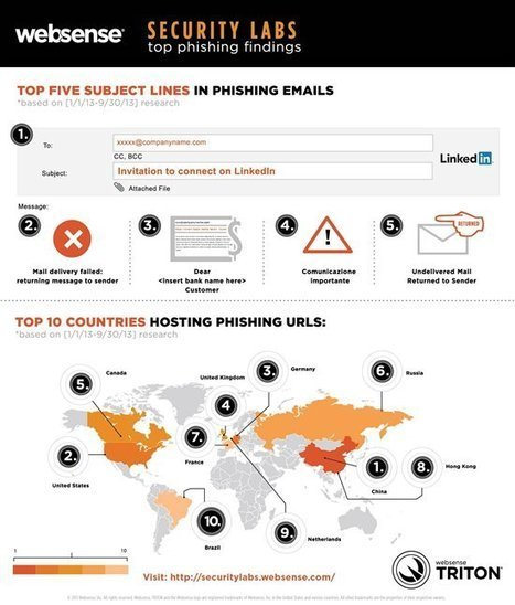 New Phishing Research: 5 Most Dangerous Email Subjects, Top 10 Hosting Countries | Teachning, Learning and Develpoing with Technology | Scoop.it