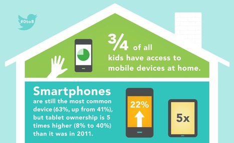 Children's Media Use in America 2013 Infographic | Tech Tools and the Library | Scoop.it