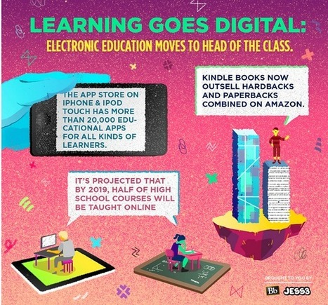 Learning Goes Digital | 1:1 Instructional Technology for Educating Digital Natives | Scoop.it
