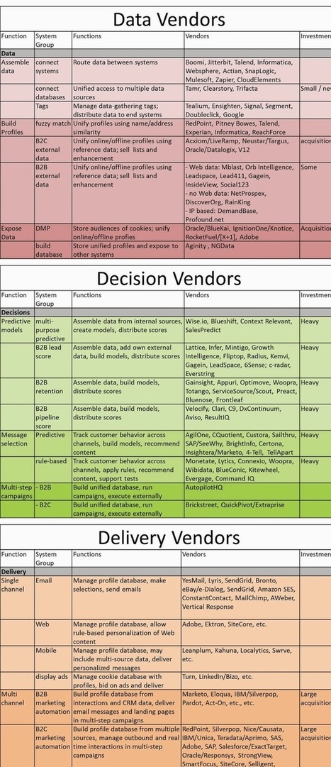 Customer Experience Matrix: Customer Data Platforms Revisited: The Future of Marketing Data | Digital Brand Marketing | Scoop.it