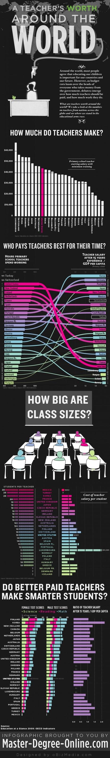 Infographic: A Teacher's Worth Around the World - What Salary Do Teachers Make? | Teaching Around the World | Scoop.it