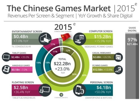 Game sales to reach $113B in 2018; about three-quarters of all revenues this year will be digital | Tracking Transmedia | Scoop.it