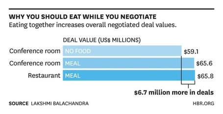 Should You Eat While You Negotiate? | Judaism, Jewish Teens, and Today's World | Scoop.it