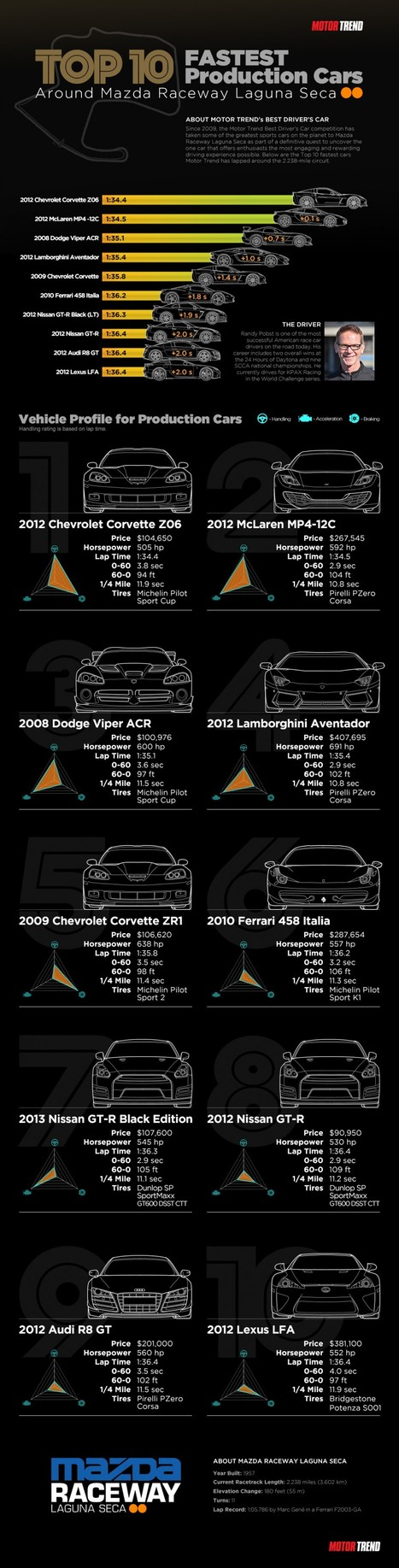 The Top 10 Fastest Production Cars [Infographic] ~ Grease n Gasoline | Cars and Stuff | Scoop.it