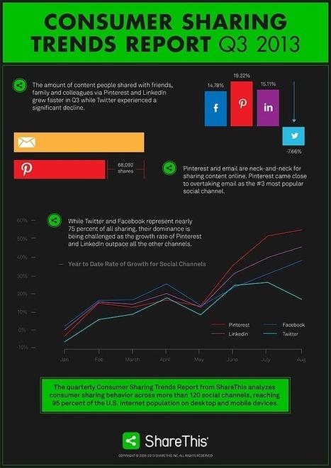 Su Pinterest si condividono più contenuti | Blog ICC | Social Media e Nuove Tendenze Digitali | Scoop.it
