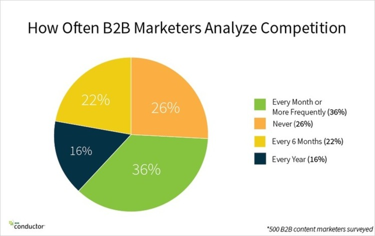 Data Reveals 7 Surprising B2B Content Marketing Trends - Conductor Spotlight - Conductor | The Marketing Technology Alert | Scoop.it