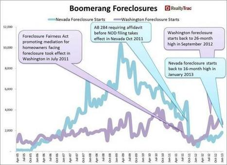 """Boomerang Foreclosures"" Are Back As Bernanke's Second Housing Bubble Begins To Pop 