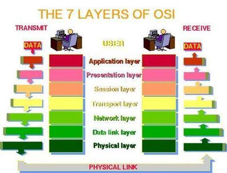 osi_model.JPG (570x436 pixels) | Model ISO OSI Krawczyk | Scoop.it