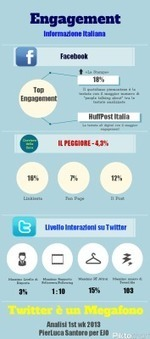 L'[Un]Social Media Marketing dell'Informazione Italiana | BlogItaList | Scoop.it