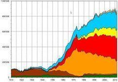 Consommation énergétique 2012 en hausse de 3,7% - News - Actualités - CleantechAlps | L'expérience consommateurs dans l'efficience énergétique | Scoop.it