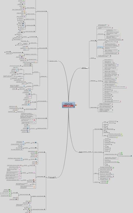 Tous les outils pour organiser une veille sur Internet | Veille_Curation_tendances | Scoop.it
