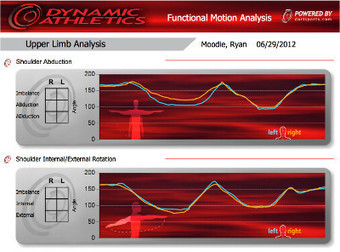 Motion Analysis for Athletes (w/video) | technology and circus and dance | Scoop.it