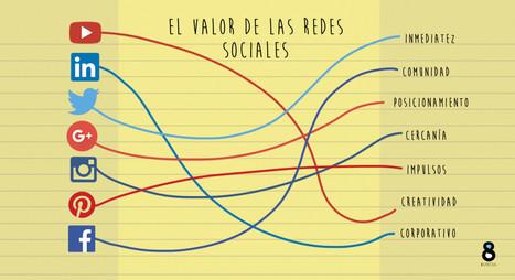 El valor de las redes sociales   Community & Project Manager   Scoop.it