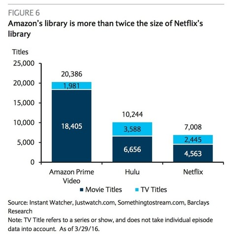 Amazon Prime Video now has 4 times as many movies as Netflix | screen seriality | Scoop.it