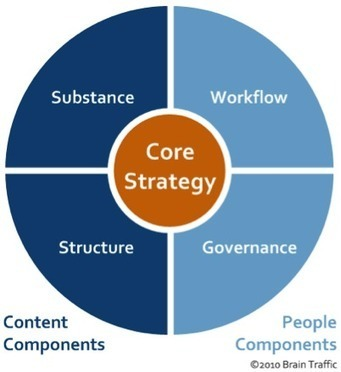 Content Strategy and UX: A Modern Love Story | UX Magazine | UXploration | Scoop.it