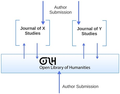A Public Library of the Humanities? An Interview with Martin Paul Eve – ProfHacker - Blogs - The Chronicle of Higher Education | Open Access in the Humanities & Social Sciences | Scoop.it