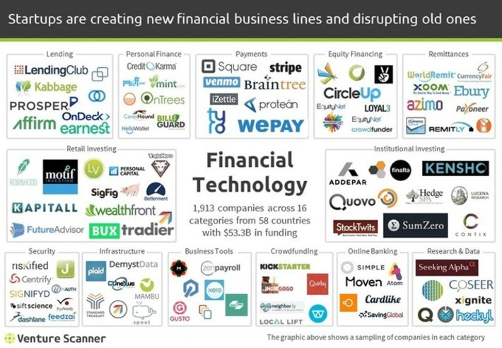 Financial Technology Startup Landscape Trends and Insights - Q4 2016 | Banque & Innovation | Scoop.it