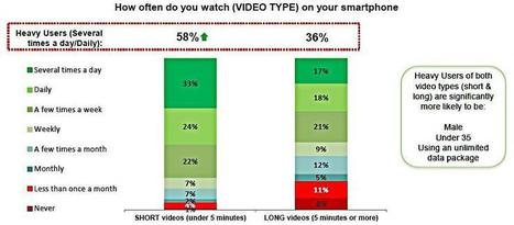 How to Optimize Your Video Content Strategy for Mobile | Social Media | Scoop.it
