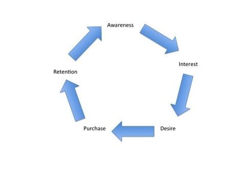 Digital Marketing News – The Role of Social in Customer Relationship Management (SCRM) | Target Internet | Digital marketing1 | Scoop.it