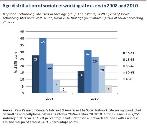 Social Networking Sites and Our Lives - Pew Research Center | 21st C - Exponential Education | Scoop.it