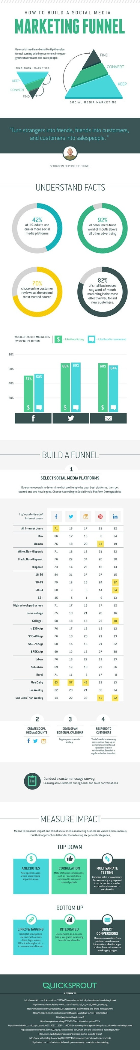 Infographic: How To Build Your Own Marketing Funnel on Social Media | Growth Hacking | Scoop.it