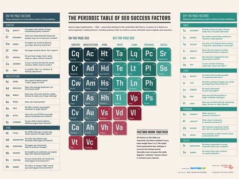 The Periodic Table Of SEO Success Factors | In the News of Social Media and Tech | Scoop.it