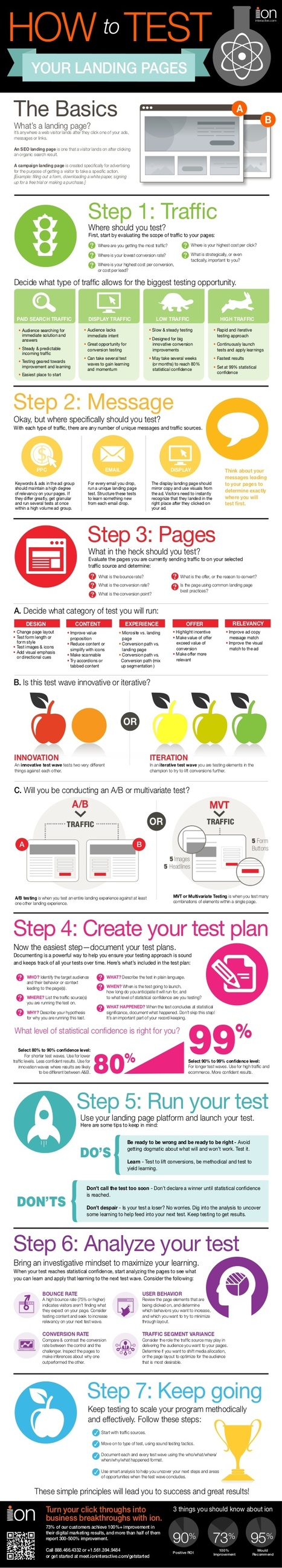 7 Steps to Landing Page Testing Success [Infographic] | Inbound marketing pour le B2B | Scoop.it