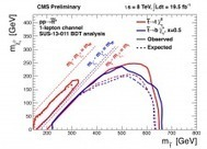 Recent results on SUSY searches from CMS | CMS Experiment | News articles from the CMS experiment | Scoop.it