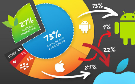How the iPhone 5 Has Affected the Smartphone Market [INFOGRAPHIC] | Technographics | Scoop.it