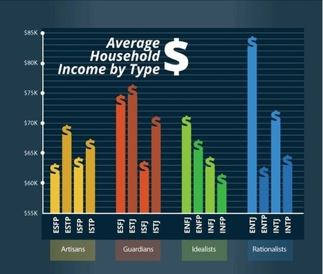 This Is How Much Money You'll Make Based on Your Personality   TIME.com   Radio Show Contents   Scoop.it