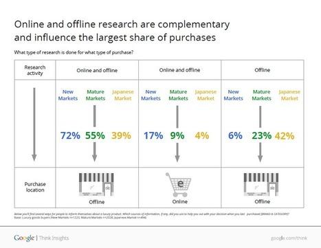 Dispositifs web-to-store, un MUST pour l'industrie du Luxe. Les chiffres à connaitre | Le magasin de demain | Scoop.it