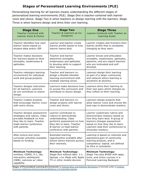 Stages of Personalized Learning Environments | Tech in Edu | Scoop.it