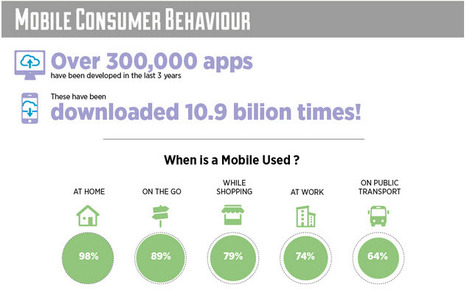 The Social Mobile Web is on the Rise -  Find Out What's Happening [ Infographic] | SM | Scoop.it
