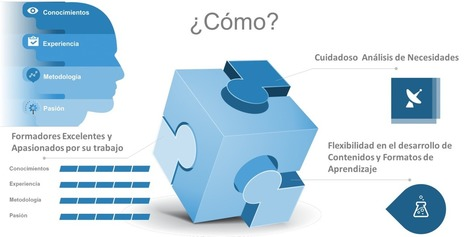 Total Learning: Formación de Alto Impacto | leadership 3.0 | Scoop.it