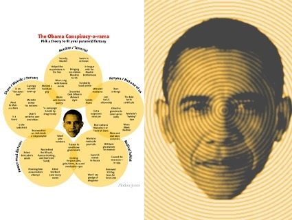 Chart: Almost Every Obama Conspiracy Theory Ever | Forty Two: Life and Other Important Things | Scoop.it
