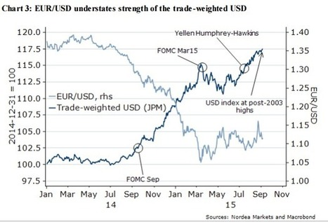 Avis de banque – USD : La FED, le Dollar et les conditions financières – Nordea | Marché du forex | Scoop.it