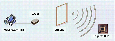 Lo básico para entender la tecnología RFID | RFID; la tecnología del mañana | Scoop.it