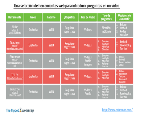 Una selección de herramientas web para introducir preguntas en tu video | The Flipped Classroom | Education | Scoop.it