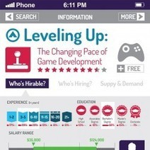 Leveling Up: The Changing Pace of Game Development [Infographic] | Mobile Management | Scoop.it