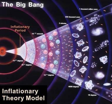 Actualité > Inflation : les ondes gravitationnelles du Big Bang enfin ... | daily acid | Scoop.it