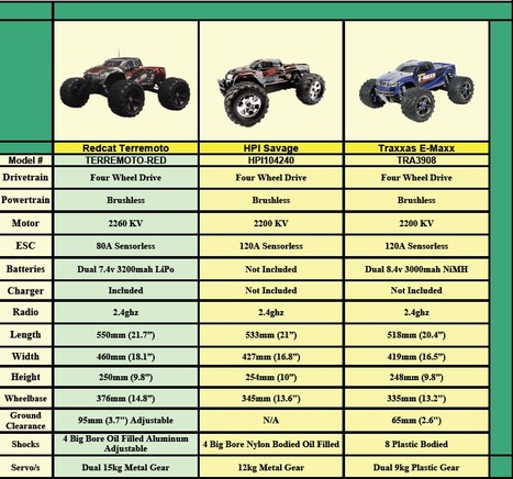How does Redcat's Terremoto compare to other RC's in the market. | Amazing RC Store - Remote Control Fun & RC Racing | Scoop.it
