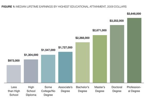 La revolución de la educación: Renunciar a la universidad es la mejor manera de aprender | ¿Que es el futuro? ¿que es el presente? | Scoop.it